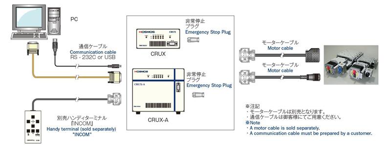 CRUX-System